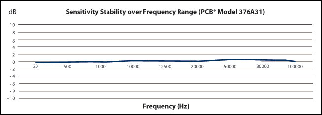 Sensitivity Stability over Frequency Range (PCB® Model 376A31)