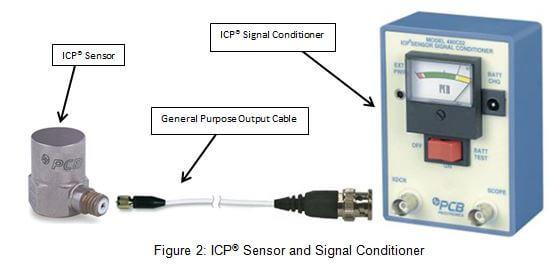 Icp Accel on Accelerometer Wiring Diagram