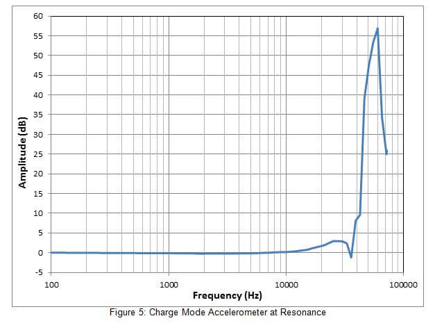 Introduction to Charge Mode Accelerometers