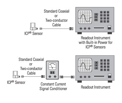 Signal Conditioning Basics for ICP® & Charge Output Sensors